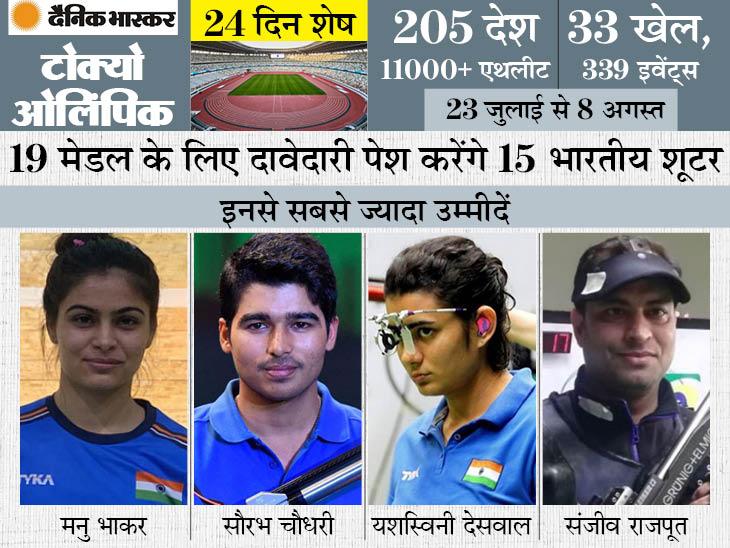 27 में से सिर्फ 3 ओलिंपिक में भारत जीत सका है मेडल, 2008 में जीता था गोल्ड; इस बार 15 शूटर्स पर जिम्मेदारी|स्पोर्ट्स,Sports - Dainik Bhaskar