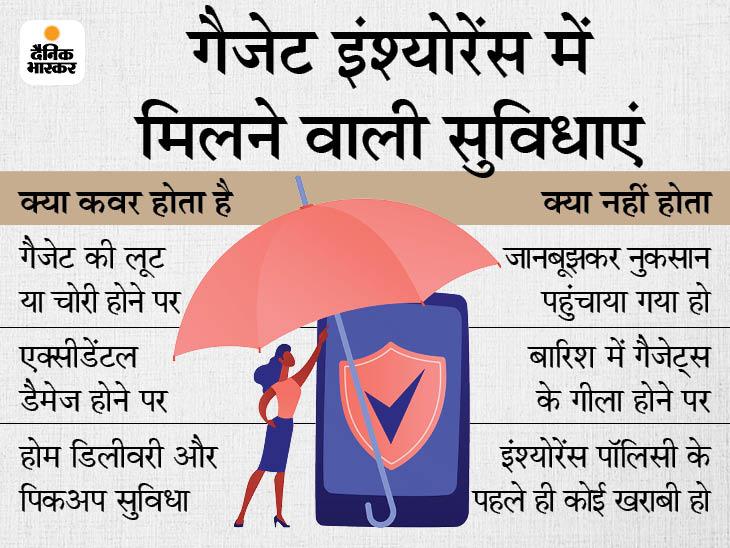 गैजेट महंगा हो या सस्ता, उसका इंश्योरेंस टूट-फूट से चोरी तक, सभी नुकसान से बचाएगा टेक & ऑटो,Tech & Auto - Dainik Bhaskar