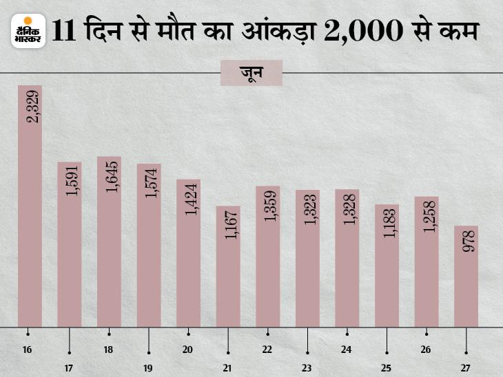 46,498 नए केस आए, 58,540 मरीज ठीक हुए और 978 ने जान गंवाई; 76 दिन में पहली बार मौत का आंकड़ा एक हजार से कम रहा|देश,National - Dainik Bhaskar