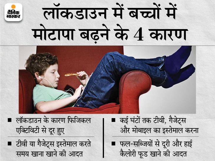 महामारी से बच्चों में मोटापा 2% तक बढ़ गया है; पांच लाख बच्चों पर हुई शोध|विदेश,International - Dainik Bhaskar