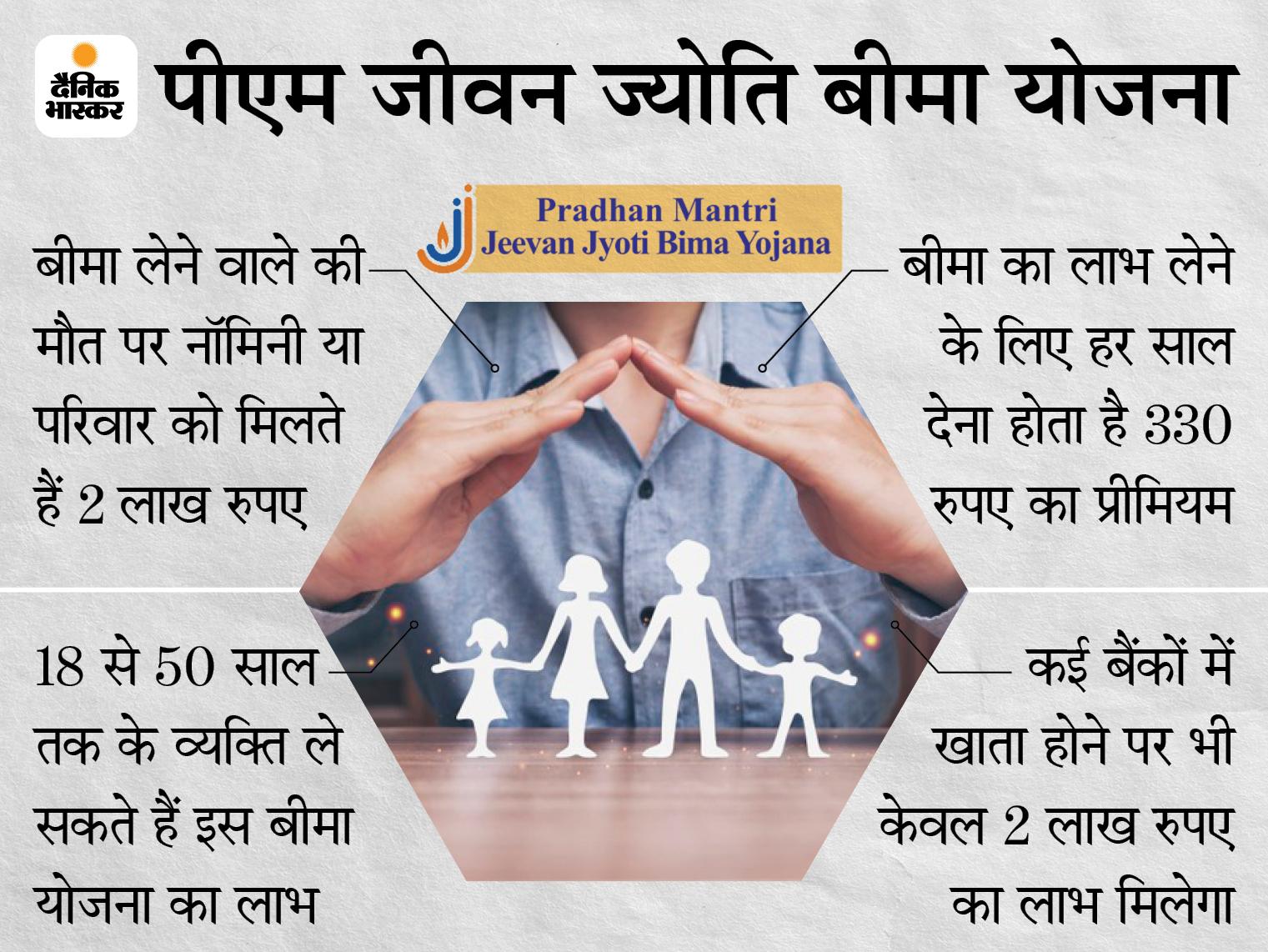 2020-21 में इस योजना के तहत 2.35 लाख दावों को मिली मंजूरी, सरकार ने 4698 करोड़ रुपए का भुगतान किया|बिजनेस,Business - Dainik Bhaskar
