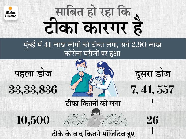 मुंबई में कोरोना वैक्सीन का दूसरा डोज लगवाने के बाद सिर्फ 26 लोग पॉजिटिव हुए, पहले डोज में भी असरदार है टीका|महाराष्ट्र,Maharashtra - Dainik Bhaskar