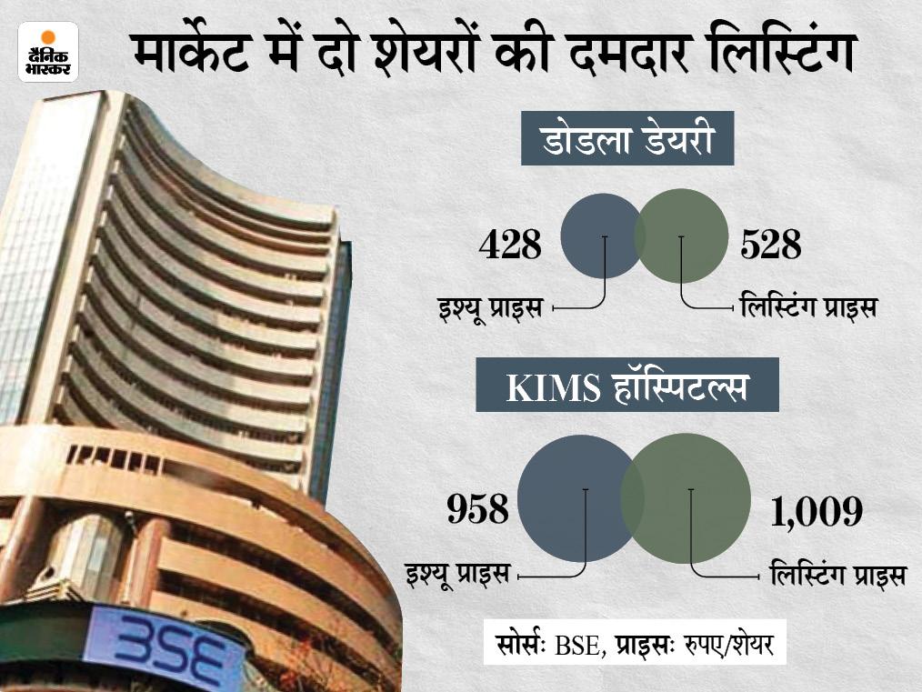 डोडला डेयरी और किम्स हॉस्पिटल्स के शेयर 23% के प्रीमियम पर लिस्ट, शेयर मार्केट में पॉजिटिव सेंटीमेंट का मिला फायदा|बिजनेस,Business - Dainik Bhaskar