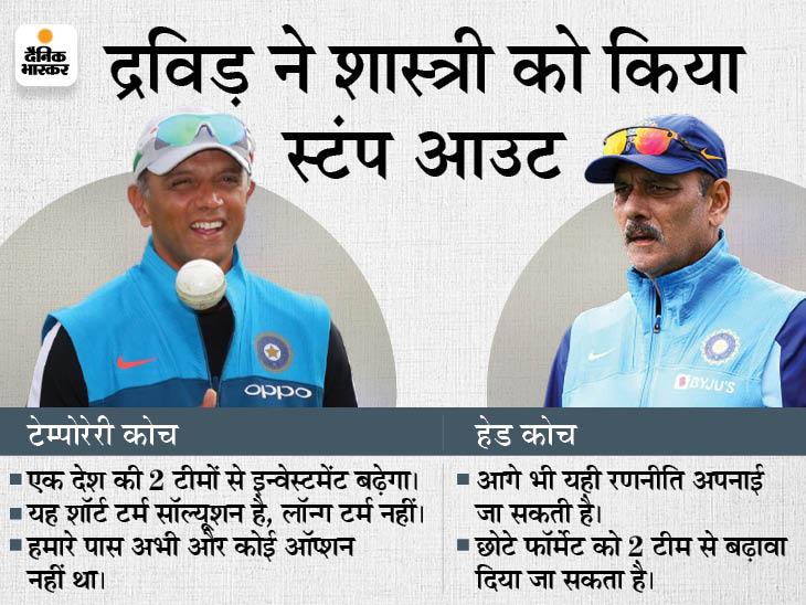 एक ही देश की दो टीमों को लेकर द्रविड़ बोले- यह शॉर्ट टर्म सॉल्यूशन है, भविष्य को लेकर कुछ कह नहीं सकते|स्पोर्ट्स,Sports - Dainik Bhaskar