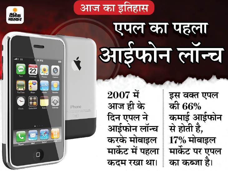 एपल ने आज ही लॉन्च किया था पहला आईफोन, दुनिया ने पहली बार किसी फोन के लिए देखी थी इतनी दीवानगी, एपल स्टोर्स पर लग गई थीं लंबी-लंबी लाइनें|देश,National - Dainik Bhaskar