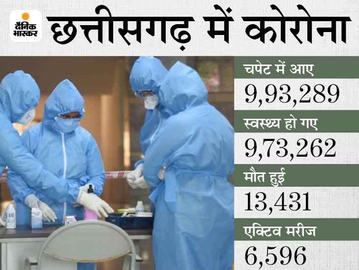 छत्तीसगढ़ में मार्च के बाद पहली बार संक्रमण दर एक प्रतिशत से कम हुई, 26 जिलों में कोई मौत नहीं, 2 जिलों में तो नया मरीज नहीं मिला रायपुर,Raipur - Dainik Bhaskar
