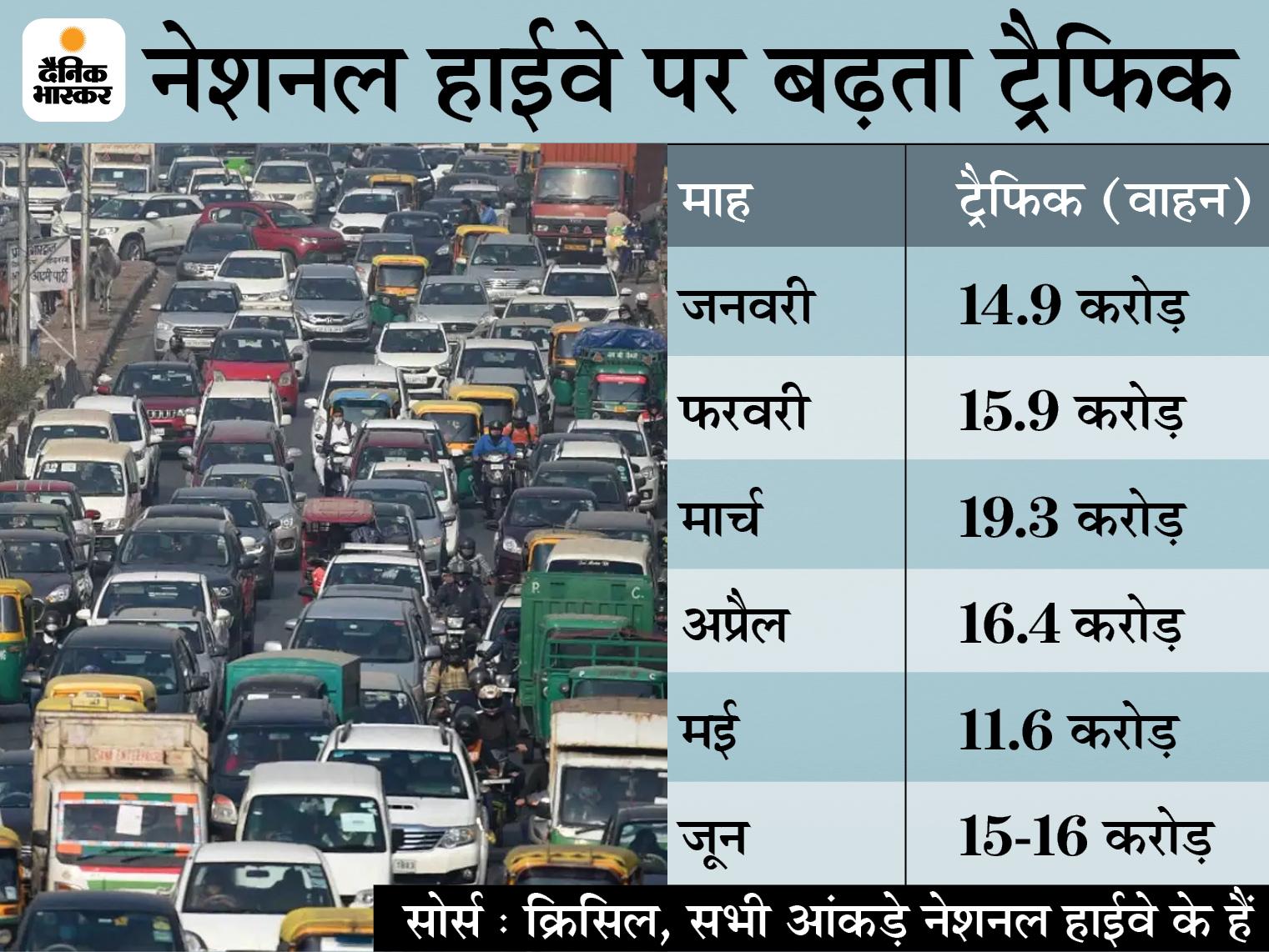 लॉकडाउन में ढील से जून में नेशनल हाईवे पर ट्रैफिक 35% बढ़ी, टोल कलेक्शन भी 24% बढ़कर 2600 करोड़ रुपए हुआ|बिजनेस,Business - Dainik Bhaskar