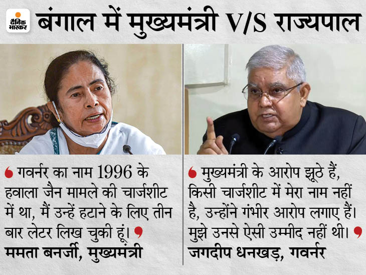 ममता ने कहा- जगदीप धनखड़ भ्रष्ट व्यक्ति, उनका नाम 1996 के हवाला जैन मामले की चार्जशीट में था|देश,National - Dainik Bhaskar