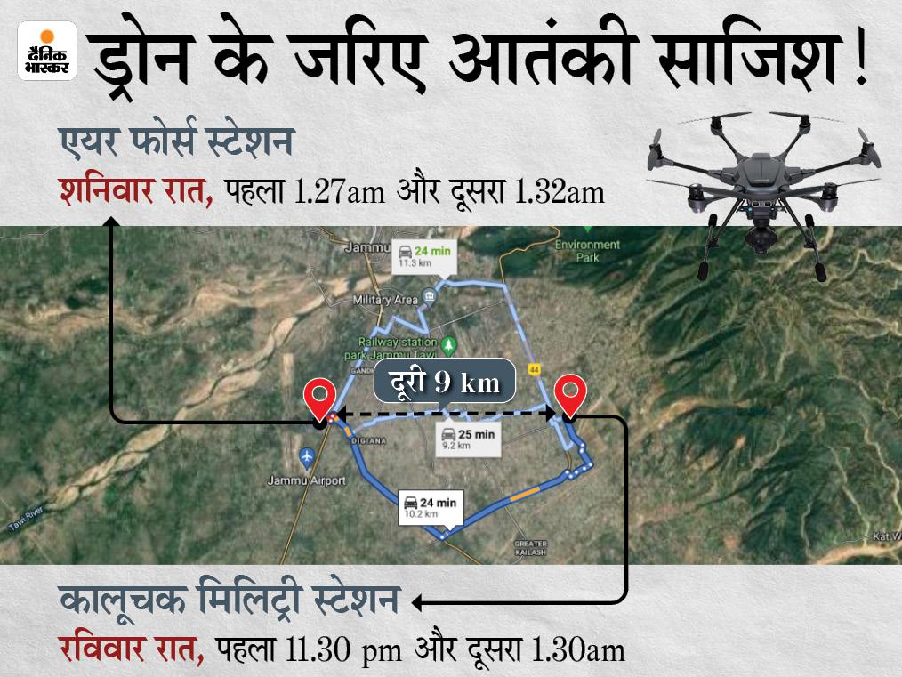 जम्मू एयरफोर्स स्टेशन पर ड्रोन अटैक के एक दिन बाद कालूचक मिलिट्री बेस पर दिखे 2 ड्रोन; आर्मी की फायरिंग के बाद अंधेरे में गायब|देश,National - Dainik Bhaskar