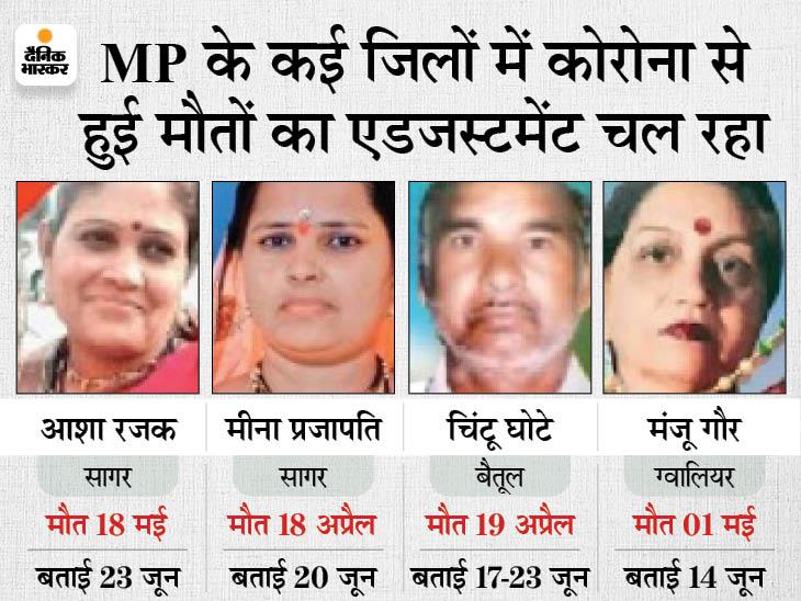 अप्रैल-मई की मौत जून में बता रहे, अस्पतालों में मरीज नहीं; हर रोज औसतन 25 मौत|भोपाल,Bhopal - Dainik Bhaskar