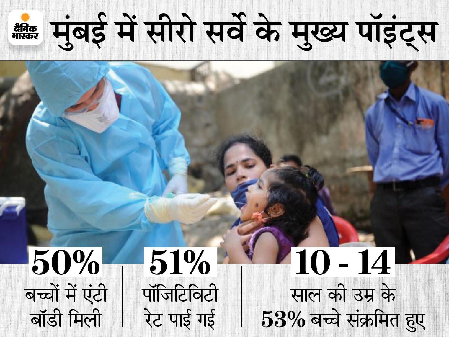 सीरो सर्वे में मुंबई के 50% बच्चों में कोरोना वायरस एंटीबॉडी मिली, ज्यादातर की उम्र 10 से 14 साल|महाराष्ट्र,Maharashtra - Dainik Bhaskar