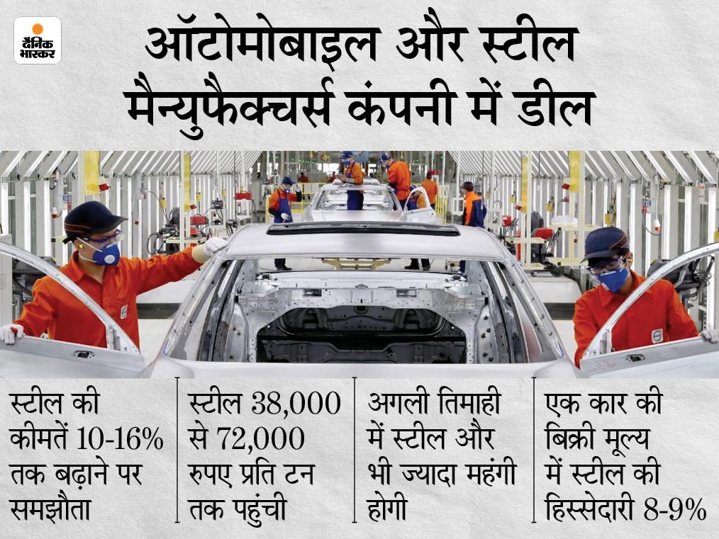 बढ़ती कीमतों को लेकर स्टील कंपनियों ने 10-16% बढ़ाने का समझौता किया, एक कार बिक्री में 9% तक स्टील की हिस्सेदारी|टेक & ऑटो,Tech & Auto - Dainik Bhaskar