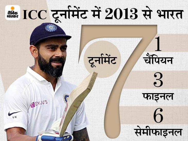 2013 से 7 ICC टूर्नामेंट हुए, सातों में अलग-अलग टीम बनी चैंपियन, भारत टीम ने सबसे ज्यादा बार 4 बार फाइनल खेली|क्रिकेट,Cricket - Dainik Bhaskar