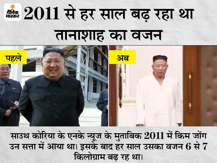 एक्सपर्ट्स का दावा- नॉर्थ कोरिया में लोग भूखे मर रहे, खुद को दुबला दिखाकर प्रोपेगेंडा फैला रहा तानाशाह विदेश,International - Dainik Bhaskar