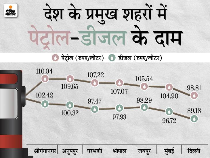 जून में अब तक पेट्रोल 4 रुपए 58 पैसे और डीजल 4 रुपए 02 पैसे महंगा हुआ, 15 राज्यों में पेट्रोल और 2 में डीजल 100 के पार बिजनेस,Business - Dainik Bhaskar