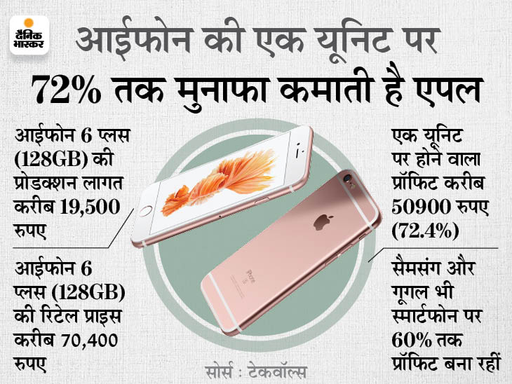 आईफोन 12 प्रो बनाने का खर्च 30 हजार रुपए, लेकिन 74 हजार में बेचती है कंपनी; प्रोडक्शन की लागत से 59% तक ज्यादा|टेक & ऑटो,Tech & Auto - Dainik Bhaskar