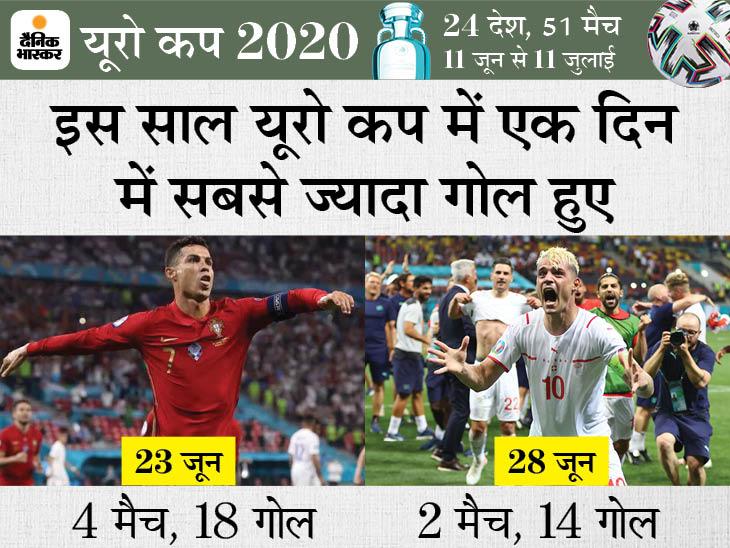 टूर्नामेंट में 28 जून को 2 मैच में 14 गोल पड़े, 20 साल पुराना रिकॉर्ड तोड़ा; ग्रुप स्टेज में 4 मैच में 18 गोल दागे गए थे|स्पोर्ट्स,Sports - Dainik Bhaskar