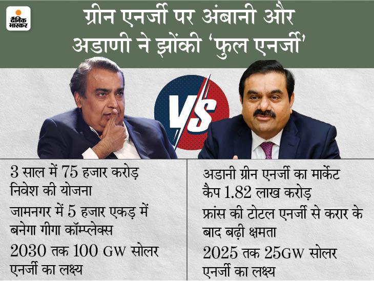 ग्रीन एनर्जी के लिए भिड़ने जा रहे हैं भारत के दो सबसे अमीर कारोबारी; क्या इस सेक्टर में भी जियो जैसा जादू चला पाएगी रिलायंस DB ओरिजिनल,DB Original - Dainik Bhaskar