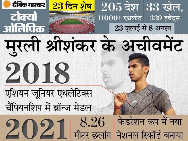 केरल के लॉन्ग जंपर मुरली श्रीशंकर लॉन्ग जंप इवेंट में भारत को रिप्रेजेंट करेंगे, तोड़ चुके हैं नेशनल रिकॉर्ड स्पोर्ट्स,Sports - Dainik Bhaskar