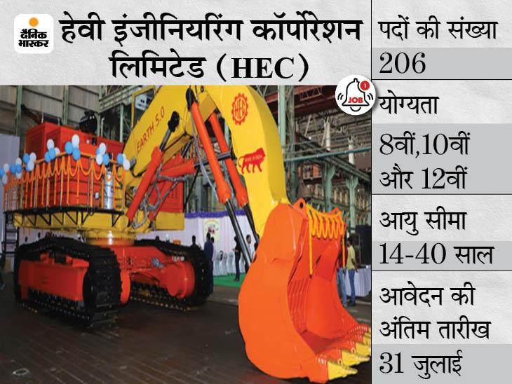 हेवी इंजीनियरिंग कॉर्पोरेशन लिमिटेड ने 206 पदों पर निकाली भर्ती, 31 जुलाई आवेदन कर सकेंगे 10वीं-12वीं पास कैंडिडेट्स|करिअर,Career - Dainik Bhaskar