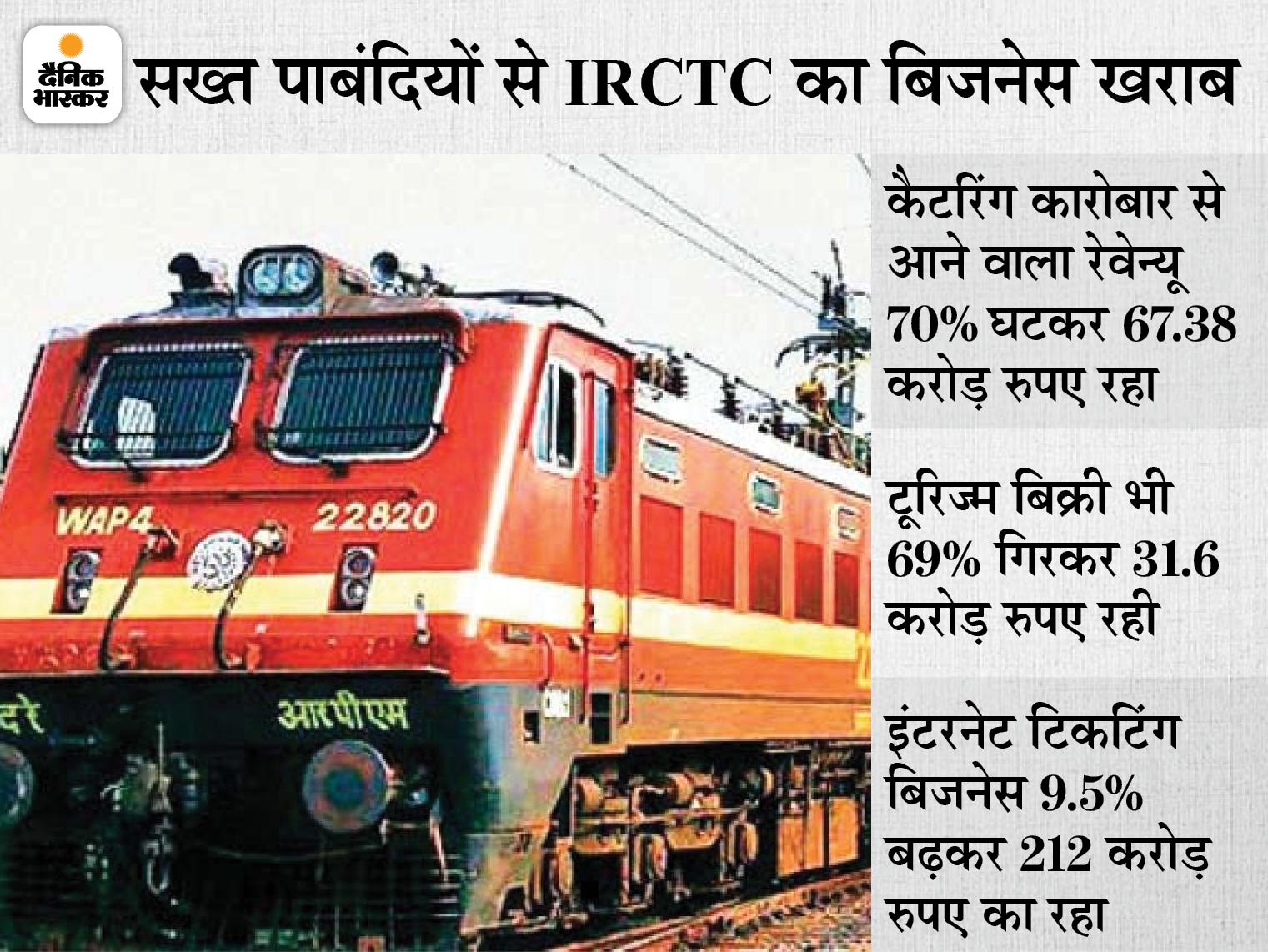 IRCTC का प्रॉफिट चौथी तिमाही में 23% घटकर 104 करोड़ रुपए रहा, शेयरहोल्डर्स के लिए 5 रुपए प्रति शेयर अंतरिम डिविडेंड का ऐलान बिजनेस,Business - Dainik Bhaskar