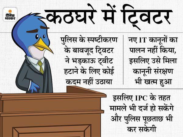 देश का गलत नक्शा दिखाने पर MP और UP में ट्विटर के MD के खिलाफ FIR, दिल्ली पुलिस ने चाइल्ड पॉर्नोग्राफी का मामला दर्ज किया|देश,National - Dainik Bhaskar
