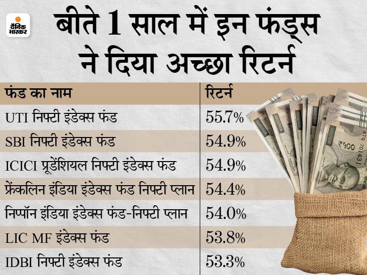 कम रिस्क के साथ शेयरों में करना चाहते हैं निवेश तो इंडेक्स फंड में लगा सकते हैं पैसा, इसने बीते 1 साल में दिया 56% तक का रिटर्न बिजनेस,Business - Dainik Bhaskar
