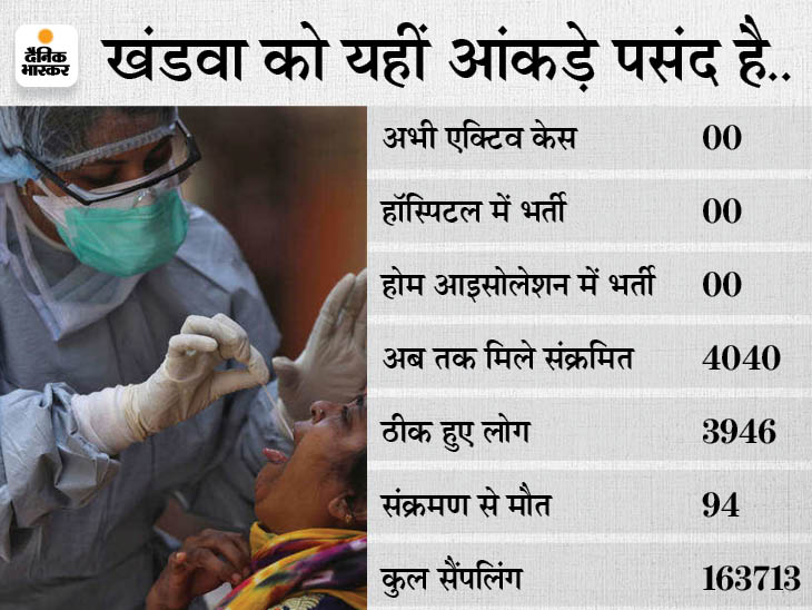 खंडवा में बीते 19 दिन में नहीं मिला कोई संक्रमित, 9 दिन से एक्टिव केस 00; एक्सपर्ट बोले: टेस्टिंग, ट्रेकिंग और ट्रिटमेंट पर जोर तो वैक्सीनेशन भी कारगर खंडवा,Khandwa - Dainik Bhaskar