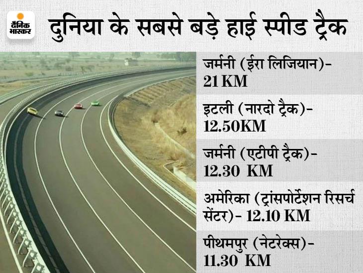 दुनिया का 5वां सबसे लंबा हाई स्पीड ट्रैक पीथमपुर में शुरू, यहां सिर्फ सुपर कार की होगी टेस्टिंग; मोड़ पर 308 KM प्रति घंटे की रफ्तार, सीधी लेन में नो लिमिट इंदौर,Indore - Dainik Bhaskar