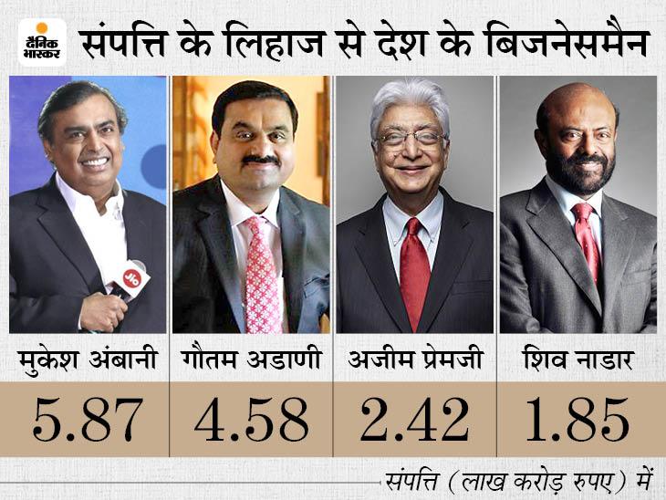 अडाणी को लगा झटका, अब दुनिया के 19 वें अमीर बिजनेसमैन, पहले 14 वें नंबर पर थे|बिजनेस,Business - Dainik Bhaskar