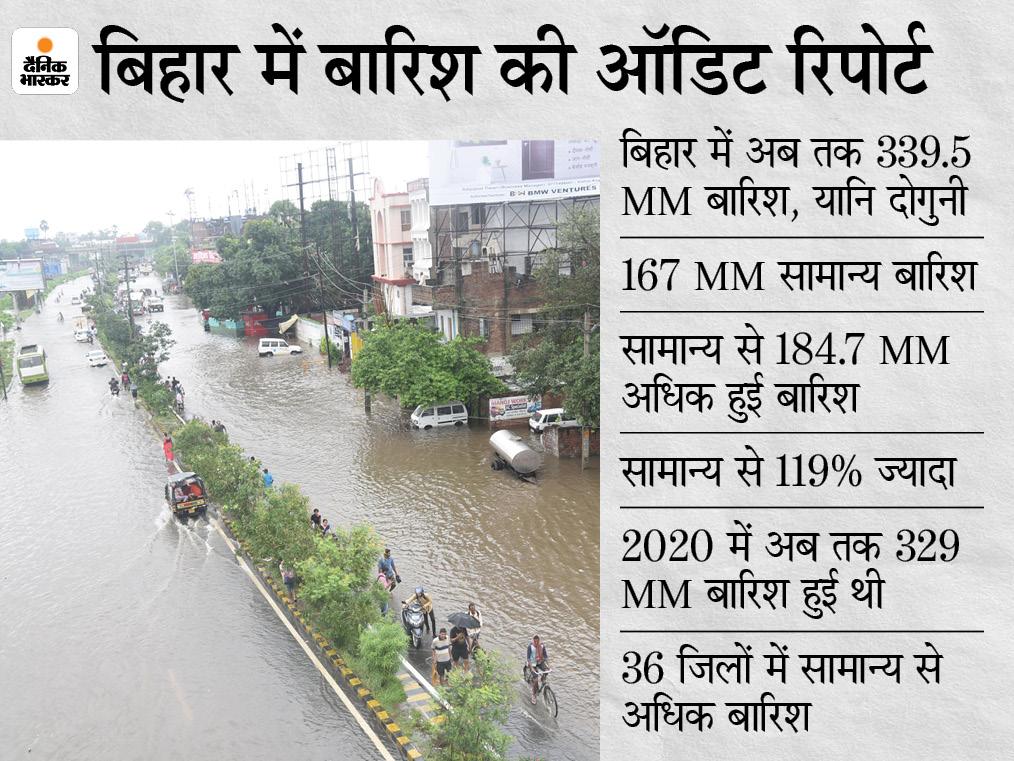 इस साल टूट सकता है बारिश का रिकॉर्ड, अब तक सामान्य से 119 फीसदी अधिक; सिर्फ 2 जिलों में सामान्य से कम हुआ पानी बिहार,Bihar - Dainik Bhaskar