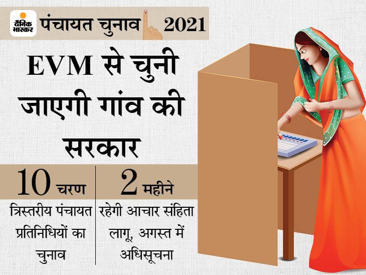 38 जिलों के 76 प्रखंडों में सबसे पहले होंगे चुनाव, मतदान खत्म होने के 48 घंटे बाद रिजल्ट होगा जारी बिहार,Bihar - Dainik Bhaskar