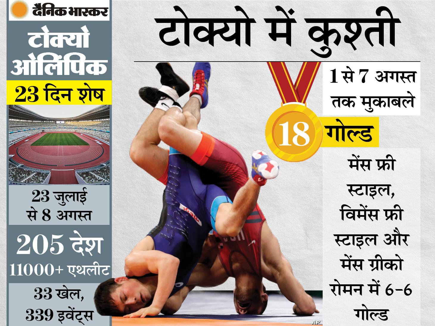 अब तक हुए 28 में से 27 ओलिंपिक गेम्स का हिस्सा रहा है यह खेल, इस बार भारत के 8 पहलवानों ने हासिल किया कोटा|स्पोर्ट्स,Sports - Dainik Bhaskar