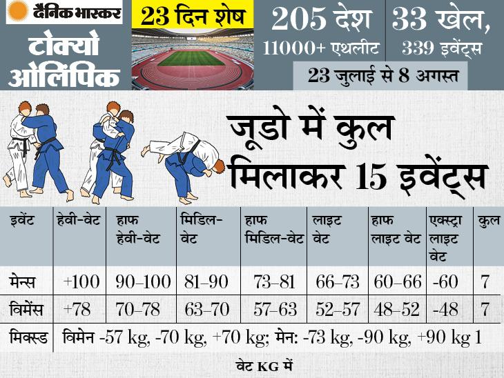 1964 से 1988 तक सिर्फ पुरुष खिलाड़ी हिस्सा लेते थे, 1992 में महिलाओं को भी मौका मिला; सुशीला इकलौती भारतीय खिलाड़ी|स्पोर्ट्स,Sports - Dainik Bhaskar
