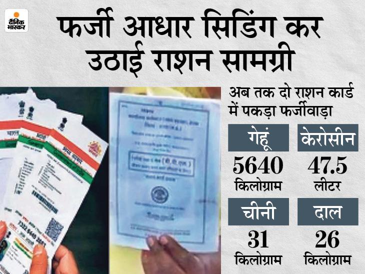समान नाम वाले सभीराशन कार्डोंकी जांच होगी; रसद विभाग की कार्रवाई, डीलर का लाइसेंस सस्पेंड, अब दर्ज कराएगा FIR अजमेर,Ajmer - Dainik Bhaskar