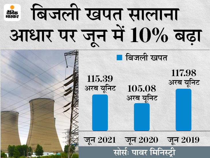 पटरी पर लौटती इकोनॉमी: बिजली खपत जून में बढ़कर 115.39 अरब यूनिट की हुई, जुलाई में डिमांड प्री-कोविड लेवल तक पहुंचने की उम्मीद
