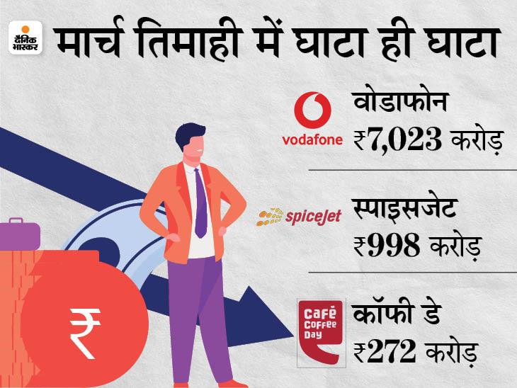 वोडाफोन को 7,023, स्पाइसजेट को 998 और कॉफी डे को 272 करोड़ का घाटा, वोडाफोन का शेयर 11%गिरा बिजनेस,Business - Dainik Bhaskar