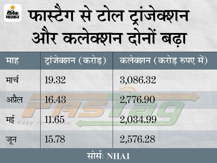 फास्टैग से टोल कलेक्शन जून में 21% बढ़कर 2,576 करोड़ रुपए हुआ, लॉकडाउन में रियायतों से सड़कों पर हलचल बढ़ी|बिजनेस,Business - Dainik Bhaskar