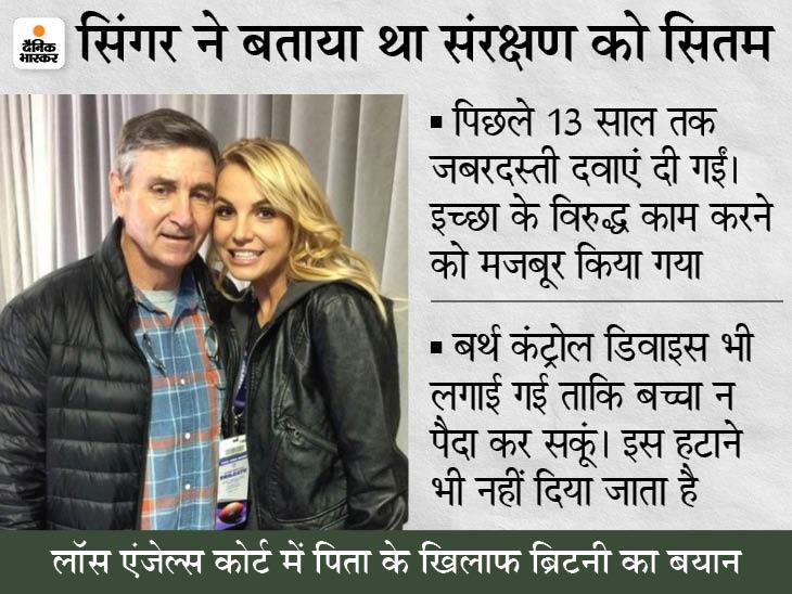 कोर्ट ने पिता जेमी का संरक्षण हटाने से इनकार किया, ब्रिटनी ने कहा था- बच्चा पैदा नहीं कर सकती, जिंदगी वापस चाहिए|बॉलीवुड,Entertainment - Dainik Bhaskar