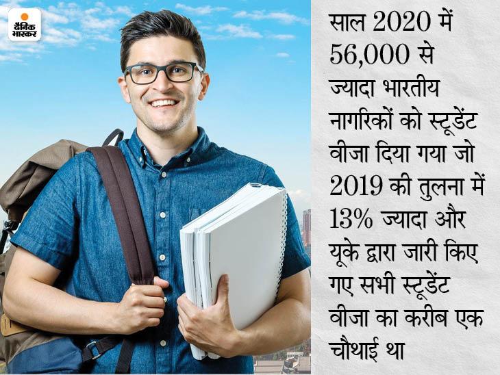 इंटरनेशनल स्टूडेंट्स के लिए यूके ने शुरू किया नया पोस्ट-स्टडी वर्क वीजा, पढ़ाई पूरी होने के बाद वहीं कर सकेंगे नौकरी की तलाश|करिअर,Career - Dainik Bhaskar