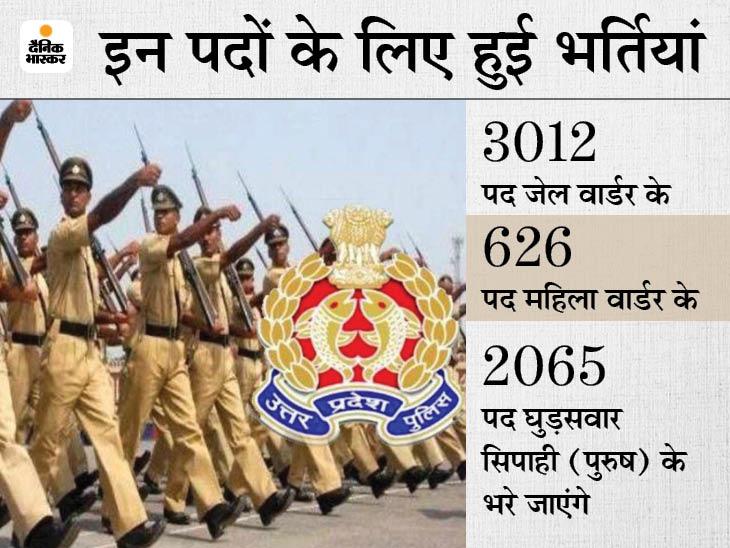 सिपाही और समकक्ष 5805 पदों का परिणाम घोषित, गाजीपुर के संजय और देवरिया के मुकेश ने किया टॉप; रिजल्ट जारी करने में 5 साल लग गए|लखनऊ,Lucknow - Dainik Bhaskar
