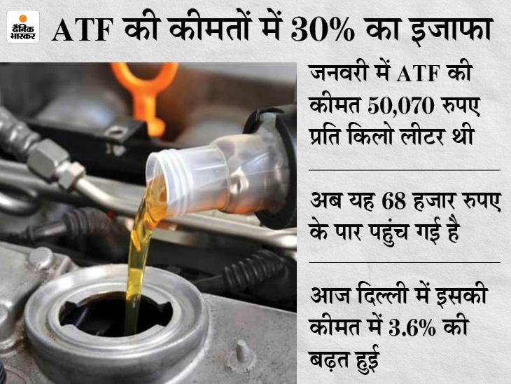 ATF की कीमतों के बढ़ने का असर, 6 महीने से लगातार बढ़ रही हैं कीमतें|बिजनेस,Business - Dainik Bhaskar