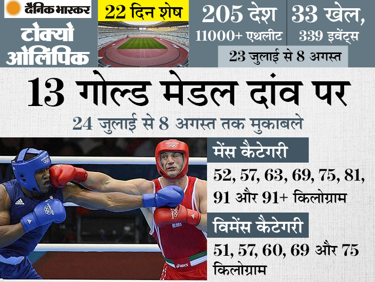 अब तक 25 ओलिंपिक गेम्स में शामिल रही है बॉक्सिंग, भारत से इस बार 9 मुक्केबाज ले रहे हैं हिस्सा स्पोर्ट्स,Sports - Dainik Bhaskar
