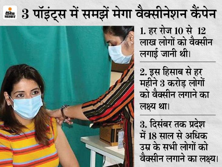 आज से हर रोज 12 लाख डोज लगाने की तैयारी थी, हालत ये है कि पहले से चल रहे 5 हजार से ज्यादा वैक्सीनेशन केंद्र बंद हो गए|लखनऊ,Lucknow - Dainik Bhaskar