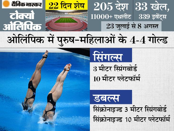 यह खेल 29 में से 27 ओलिंपिक का हिस्सा रहा, इस बार 8 गोल्ड दांव पर; 57 साल से कोई भारतीय क्वालिफाई नहीं कर सका|स्पोर्ट्स,Sports - Dainik Bhaskar