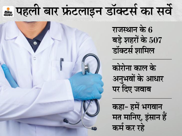 92% डॉक्टर्स को अफसोस- सुविधाओं की कमी के चलते कोरोना मरीजों को नहीं बचा पाए; 20% स्ट्रेस में रहे, फिर भी 57% चाहते हैं कि बच्चे डॉक्टर बनें जयपुर,Jaipur - Dainik Bhaskar