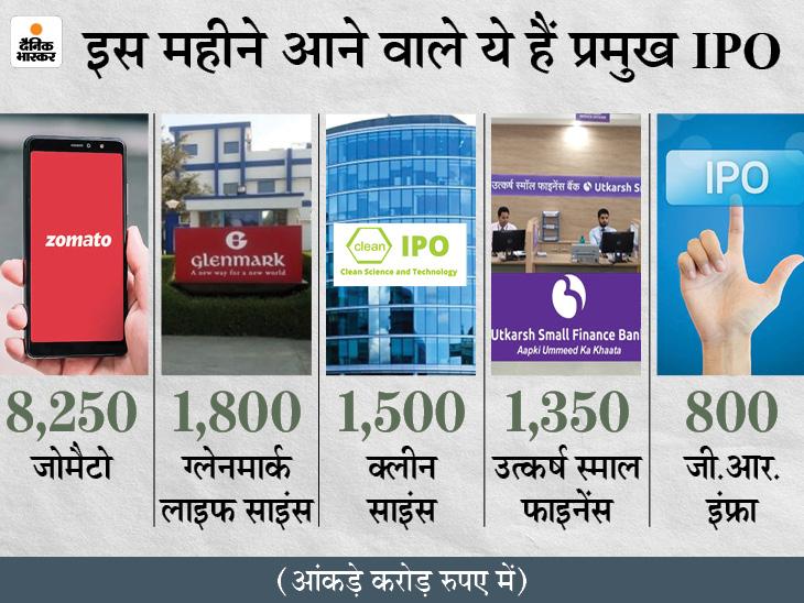इस महीने में 18 हजार करोड़ रुपए के इश्यू लाइन में, जून में 5 कंपनियों ने जुटाया था पैसा|बिजनेस,Business - Dainik Bhaskar