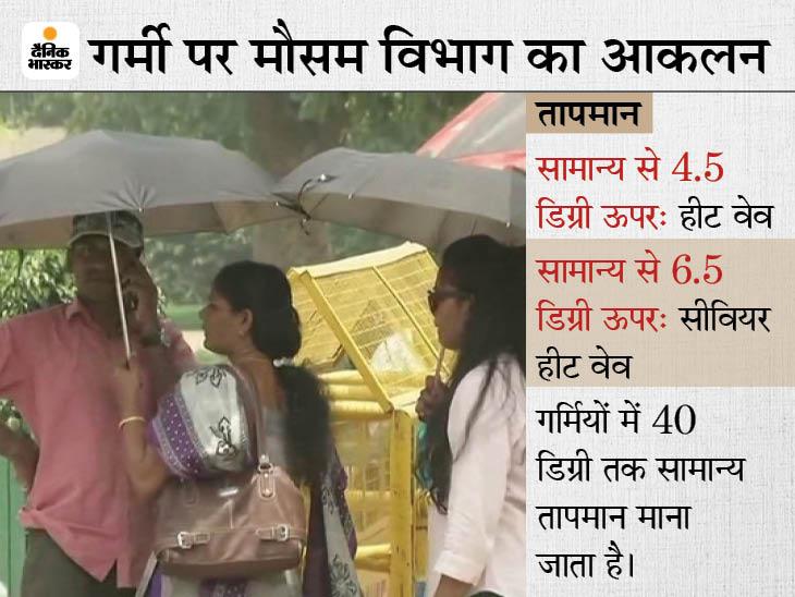 राजस्थान, एमपी और यूपी समेत 6 राज्यों में अगले दो दिन गर्म हवा चलेगी, 40 डिग्री से ज्यादा रहेगा तापमान देश,National - Dainik Bhaskar