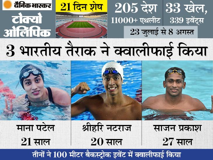 100 मीटर बैकस्ट्रोक में ओलिंपिक के लिए क्वालीफाई किया, ऐसा करने वाली भारत की पहली महिला तैराक बनीं|स्पोर्ट्स,Sports - Dainik Bhaskar
