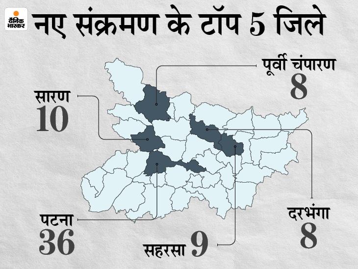 बिहार में 24 घंटे में 224 मरीज ठीक हुए तो 187 नए मिले; प्रदेश में संक्रमण से 4 मरीजों की गई जान|बिहार,Bihar - Dainik Bhaskar
